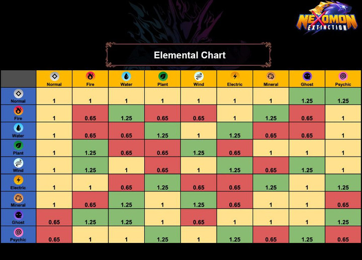 Nexomon: Extinction - Elemental Type Chart